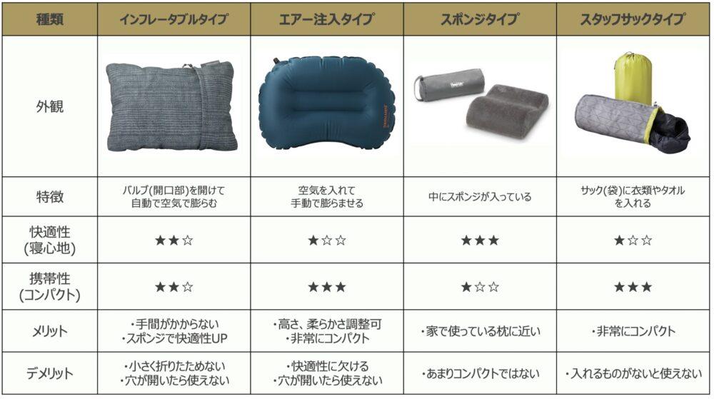 枕(ピロー)の種類